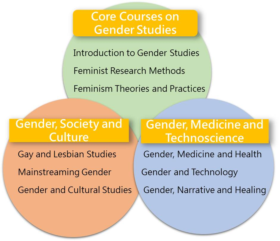 Figure One. Course Structures of KMU Gender Studies M